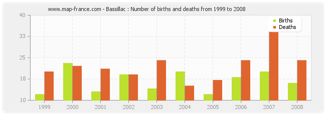 Bassillac : Number of births and deaths from 1999 to 2008