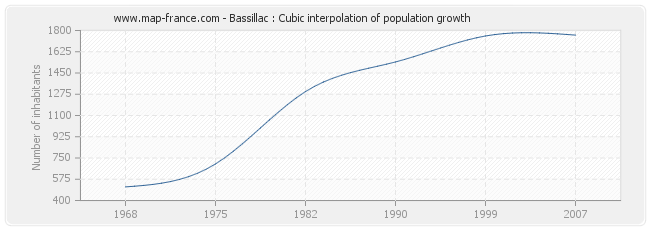 Bassillac : Cubic interpolation of population growth