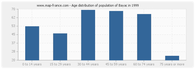 Age distribution of population of Bayac in 1999