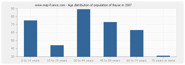Age distribution of population of Bayac in 2007