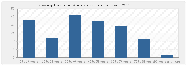 Women age distribution of Bayac in 2007