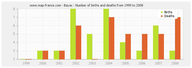 Bayac : Number of births and deaths from 1999 to 2008