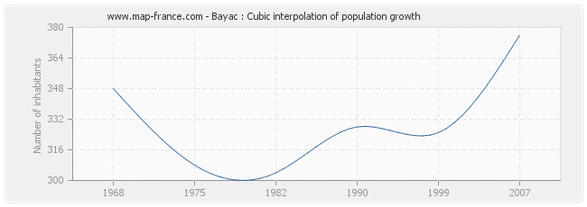 Bayac : Cubic interpolation of population growth