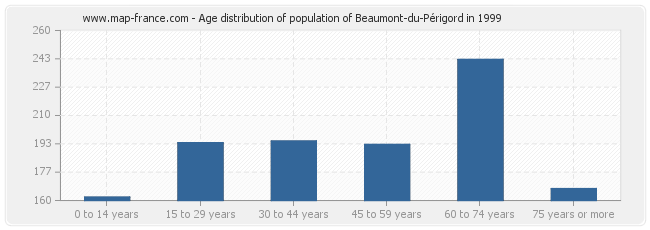 Age distribution of population of Beaumont-du-Périgord in 1999
