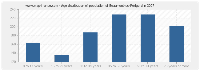 Age distribution of population of Beaumont-du-Périgord in 2007