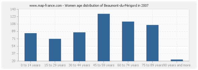 Women age distribution of Beaumont-du-Périgord in 2007