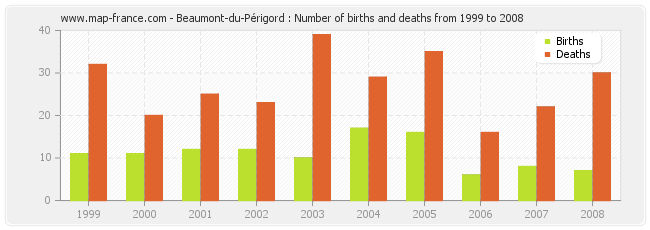 Beaumont-du-Périgord : Number of births and deaths from 1999 to 2008