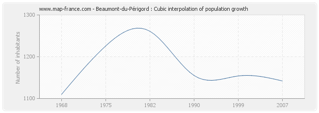 Beaumont-du-Périgord : Cubic interpolation of population growth