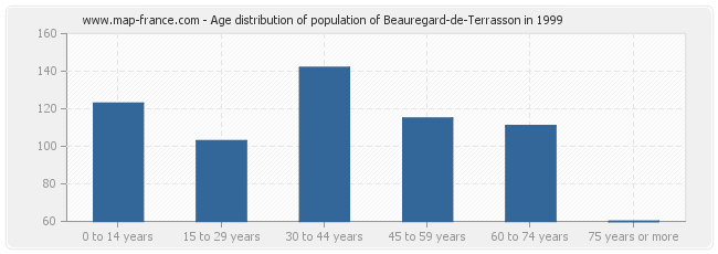 Age distribution of population of Beauregard-de-Terrasson in 1999