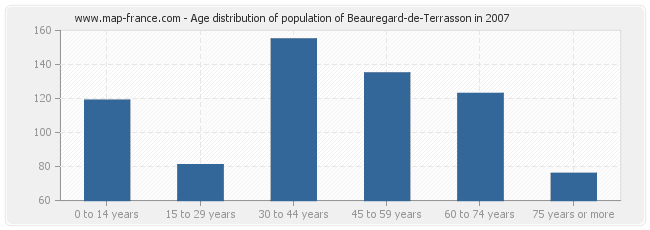Age distribution of population of Beauregard-de-Terrasson in 2007