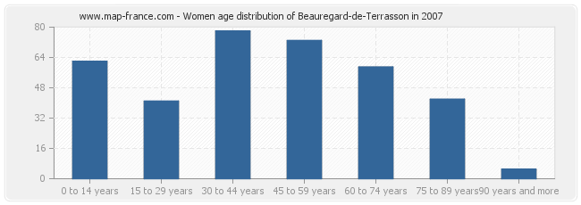 Women age distribution of Beauregard-de-Terrasson in 2007