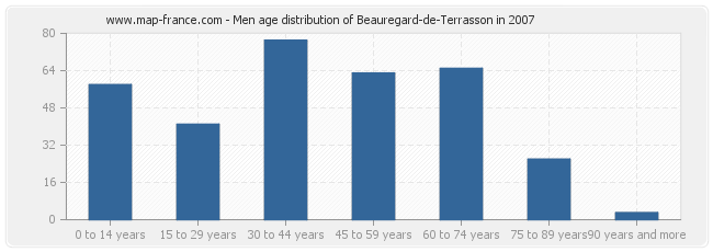 Men age distribution of Beauregard-de-Terrasson in 2007