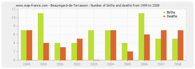 Beauregard-de-Terrasson : Number of births and deaths from 1999 to 2008