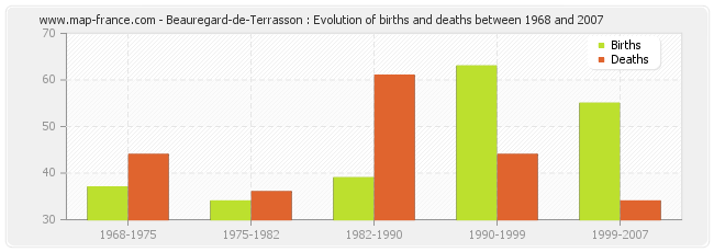 Beauregard-de-Terrasson : Evolution of births and deaths between 1968 and 2007