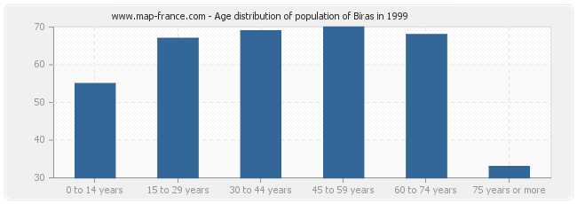 Age distribution of population of Biras in 1999