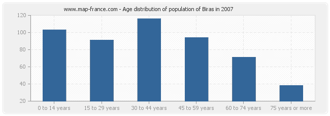 Age distribution of population of Biras in 2007