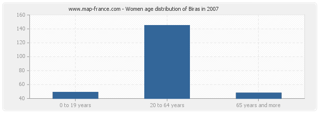 Women age distribution of Biras in 2007
