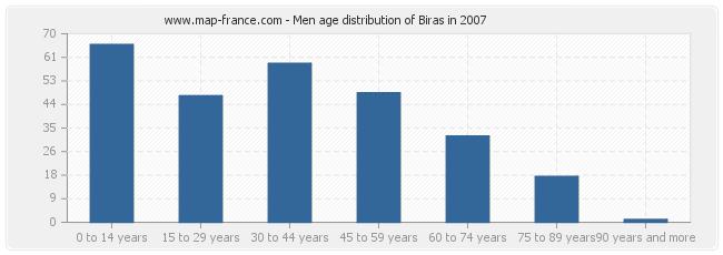 Men age distribution of Biras in 2007
