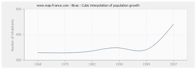 Biras : Cubic interpolation of population growth