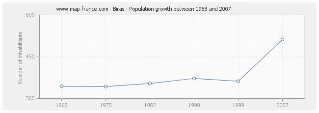 Population Biras