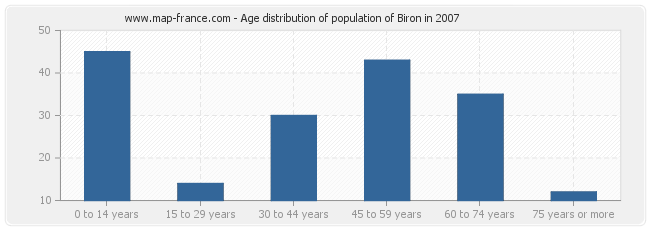 Age distribution of population of Biron in 2007