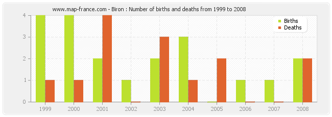 Biron : Number of births and deaths from 1999 to 2008