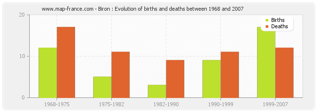 Biron : Evolution of births and deaths between 1968 and 2007