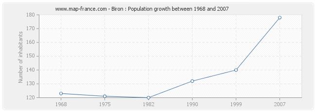 Population Biron