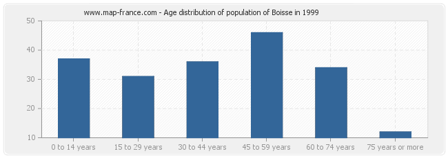 Age distribution of population of Boisse in 1999