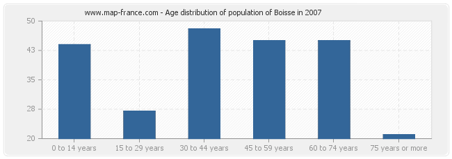 Age distribution of population of Boisse in 2007