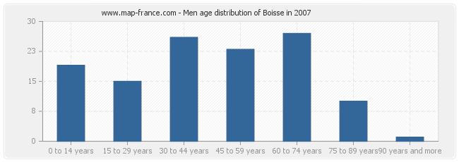 Men age distribution of Boisse in 2007