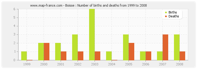Boisse : Number of births and deaths from 1999 to 2008