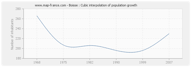 Boisse : Cubic interpolation of population growth