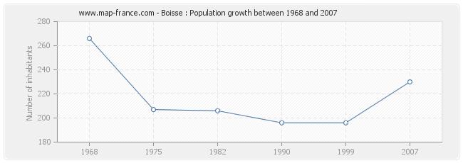 Population Boisse