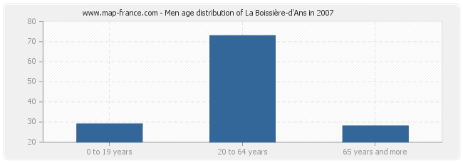 Men age distribution of La Boissière-d'Ans in 2007