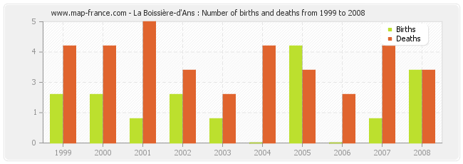 La Boissière-d'Ans : Number of births and deaths from 1999 to 2008