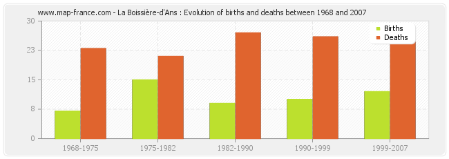 La Boissière-d'Ans : Evolution of births and deaths between 1968 and 2007