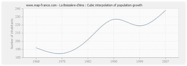 La Boissière-d'Ans : Cubic interpolation of population growth