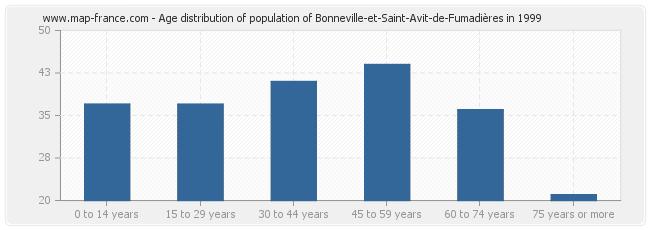 Age distribution of population of Bonneville-et-Saint-Avit-de-Fumadières in 1999