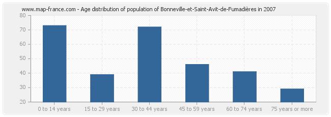Age distribution of population of Bonneville-et-Saint-Avit-de-Fumadières in 2007