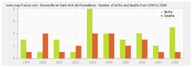 Bonneville-et-Saint-Avit-de-Fumadières : Number of births and deaths from 1999 to 2008