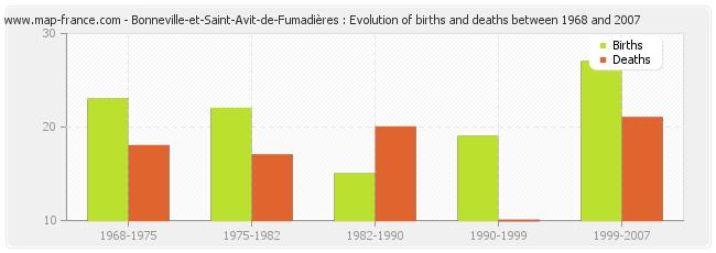 Bonneville-et-Saint-Avit-de-Fumadières : Evolution of births and deaths between 1968 and 2007