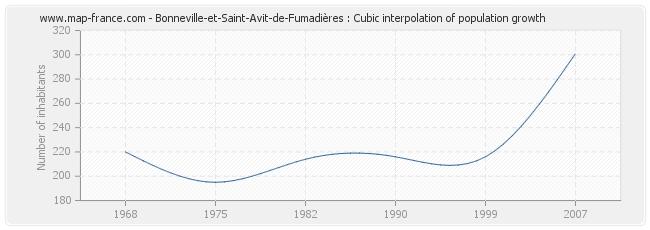 Bonneville-et-Saint-Avit-de-Fumadières : Cubic interpolation of population growth
