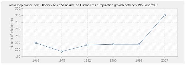 Population Bonneville-et-Saint-Avit-de-Fumadières
