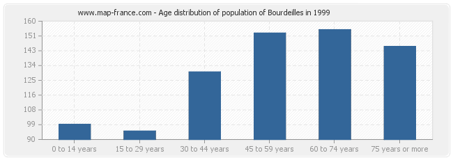 Age distribution of population of Bourdeilles in 1999