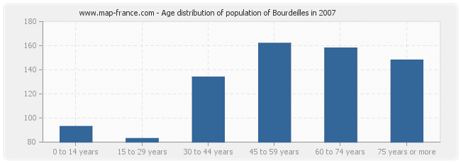 Age distribution of population of Bourdeilles in 2007