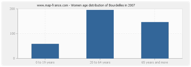 Women age distribution of Bourdeilles in 2007