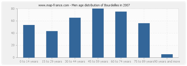 Men age distribution of Bourdeilles in 2007