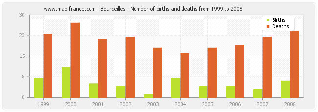 Bourdeilles : Number of births and deaths from 1999 to 2008