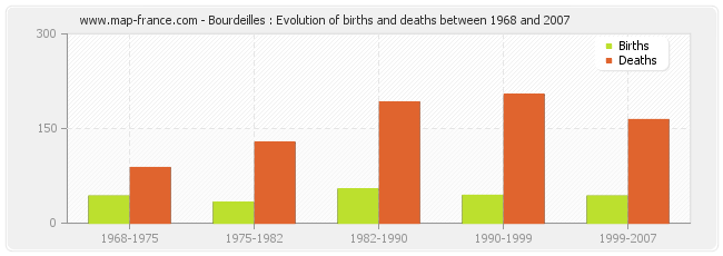Bourdeilles : Evolution of births and deaths between 1968 and 2007